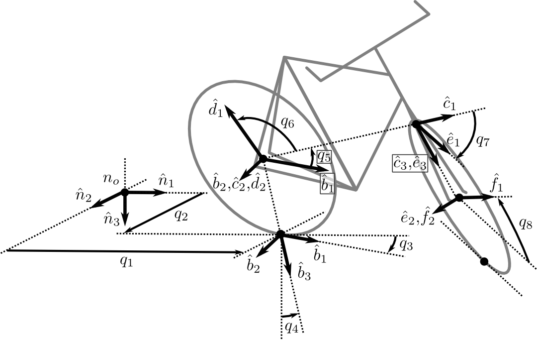 Bicycle Equations Of Motion